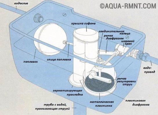 Ремонт наливного клапана унитаза своими руками 25