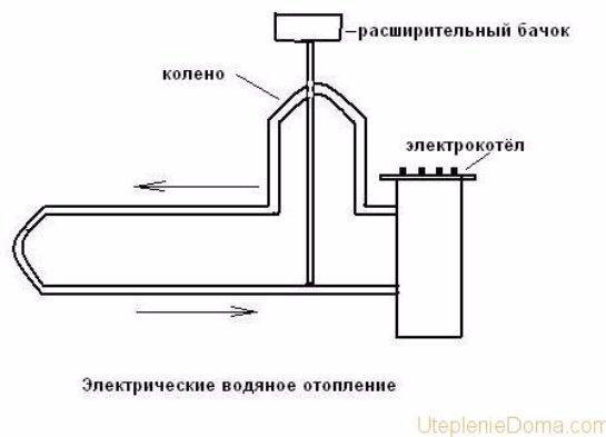 Электрическое отопление частного дома своими руками схемы
