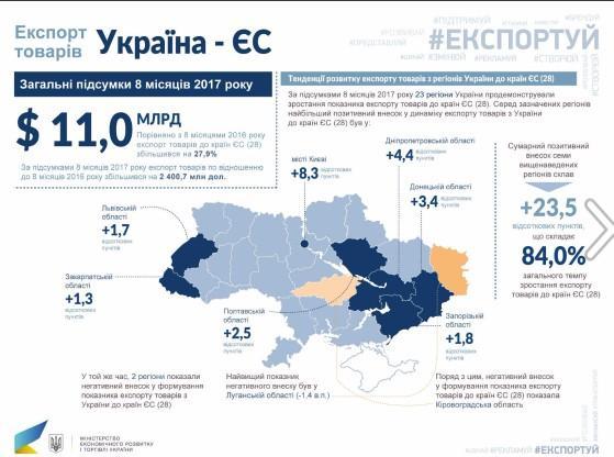Украинский экспорт в ЕС бьет рекорды (ИНФОГРАФИКА)